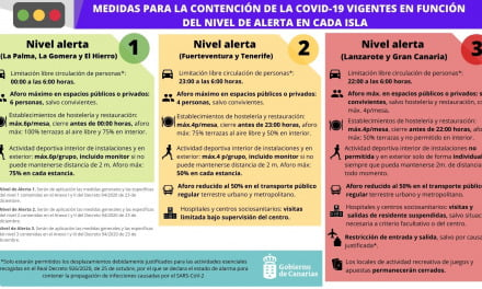 Canary Islands raise the alert level on Gran Canaria to level 3 and to lower Tenerife to level 2 restrictions