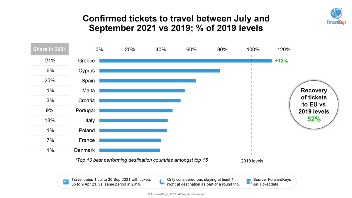 A quarter of UK travellers already booked plan to soak up some summer sun in Spain, according to analysis of UK bookings since February