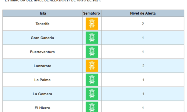 Lowest Alert Level 1 for Gran Canaria as data continues to improve across the region, the other islands stay at their current levels