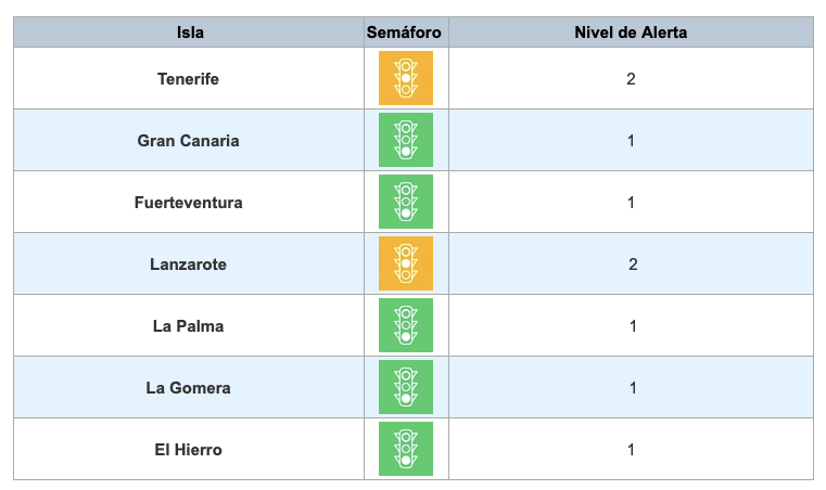 All the Canary islands remain at their alert levels for another week